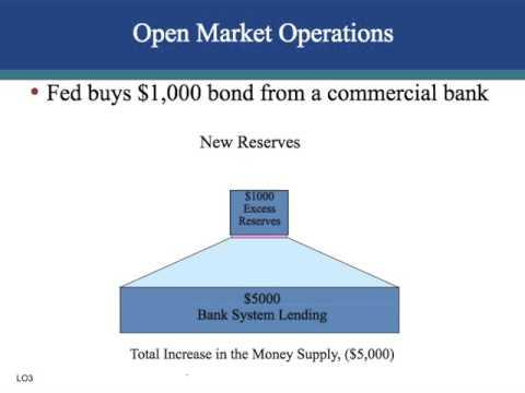 ch. 34 Monetary Policy