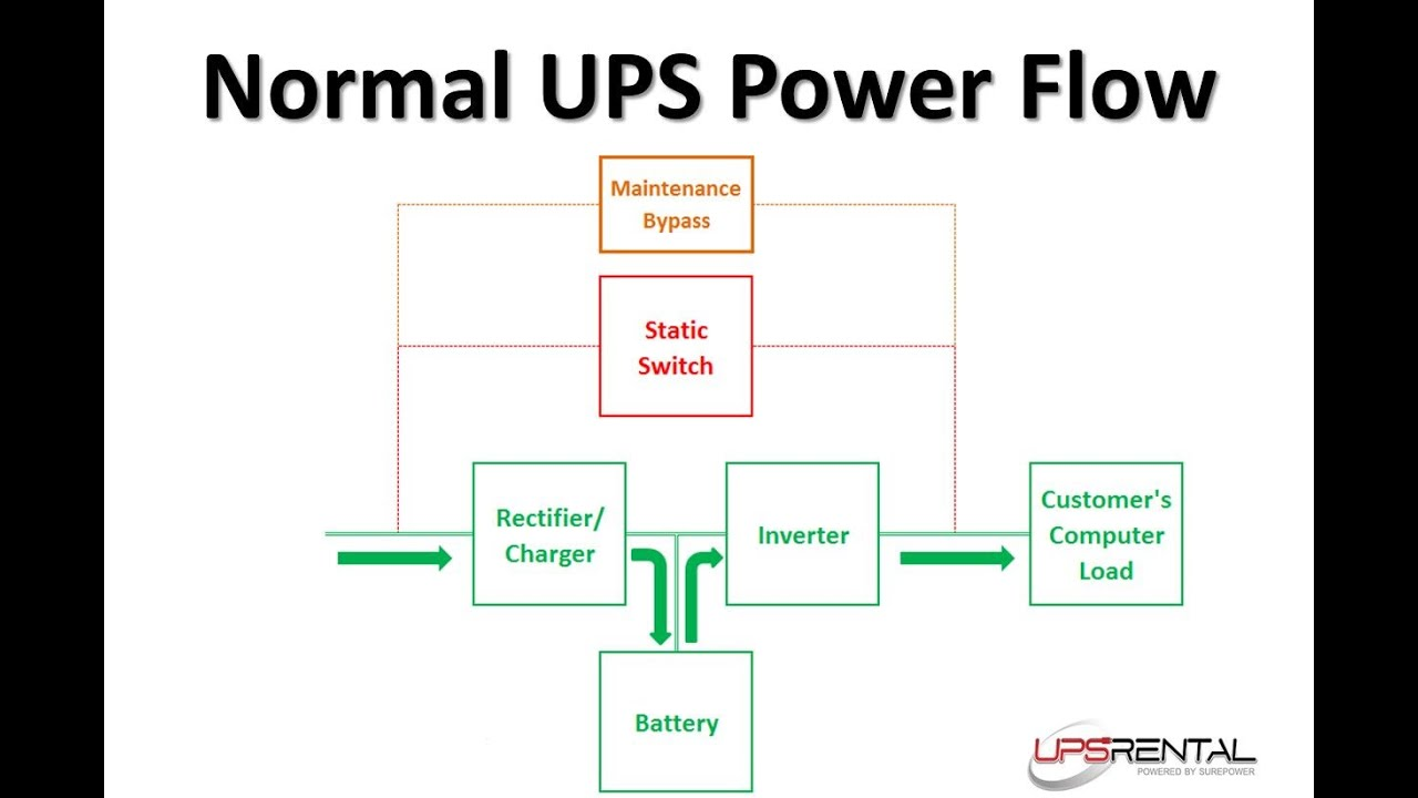Uninterruptible Power Supply Ups Schematic