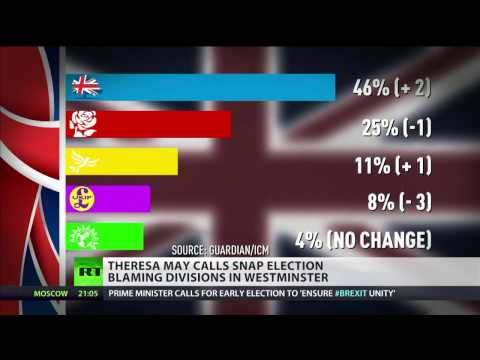 Snap election poll shows Tories 21pts ahead of Labour