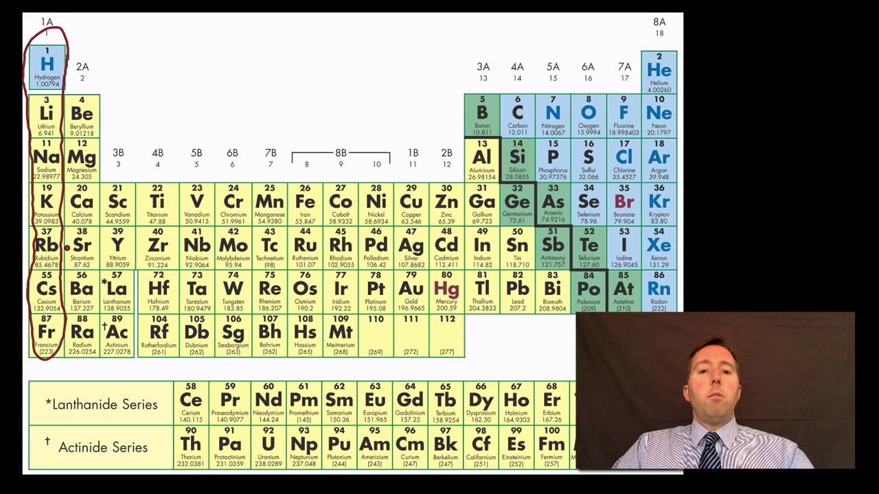 Year 8 periodic table youtube year 8 periodic table urtaz Gallery