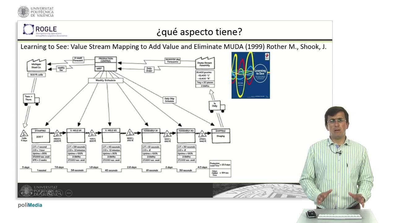 mapa de la cadena de valor para qué sirve upv youtube