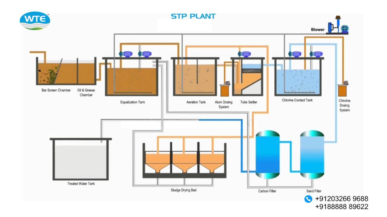 sewage treatment plant p id youtube sewage treatment plant layout diagram stp plant diagram [ 1280 x 720 Pixel ]