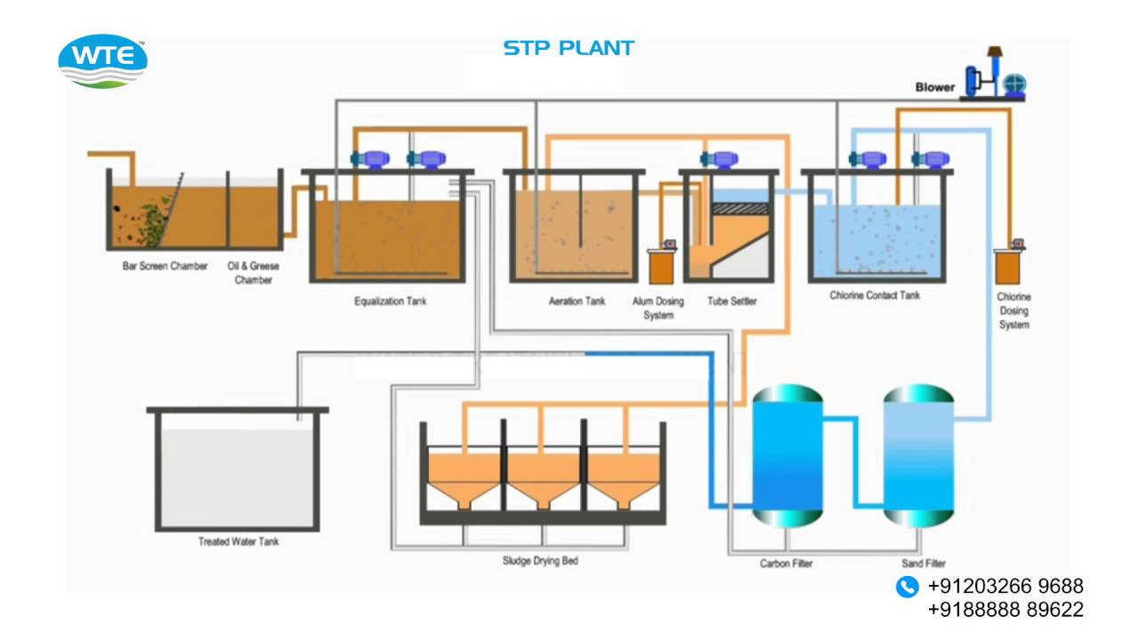 medium resolution of sewage treatment plant p id youtube sewage treatment plant block diagram sewage treatment plant p id