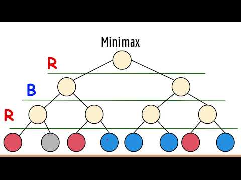 What is the Minimax Algorithm? - Artificial Intelligence