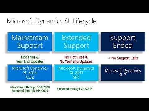 Microsoft Dynamics SL 2018 Updates - Raffa Technology Services
