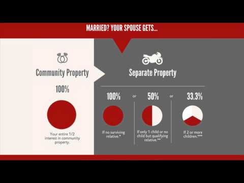 What Happens To Your Property When You Without Will