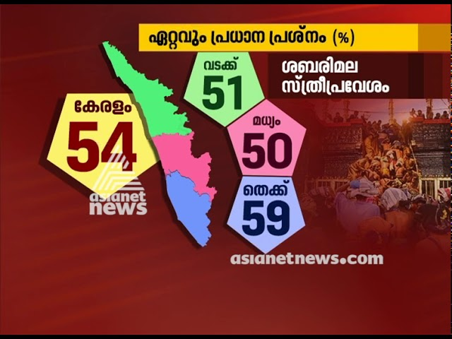 What influence most in Election 2019 | Asianet news Election survey