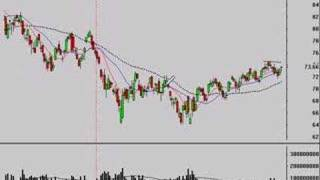 Technical Analysis of Stock Market Trends 5/28/08