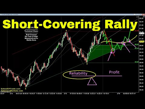 Short-Covering Rally Trading Strategy | Crude Oil, Emini, Nasdaq, Gold & Euro