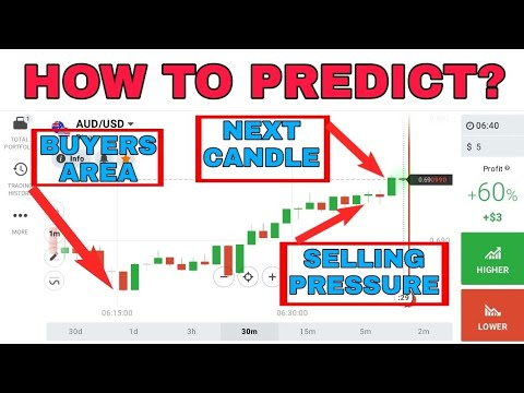Most popular option trading strategy