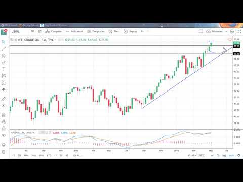 Oil Technical Analysis for the week of May 14, 2018 by FXEmpire.com