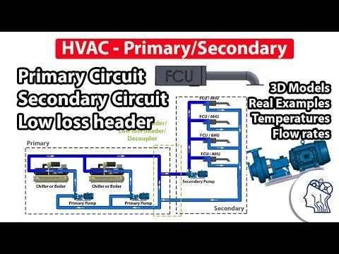 HVAC Primary & secondary circuits