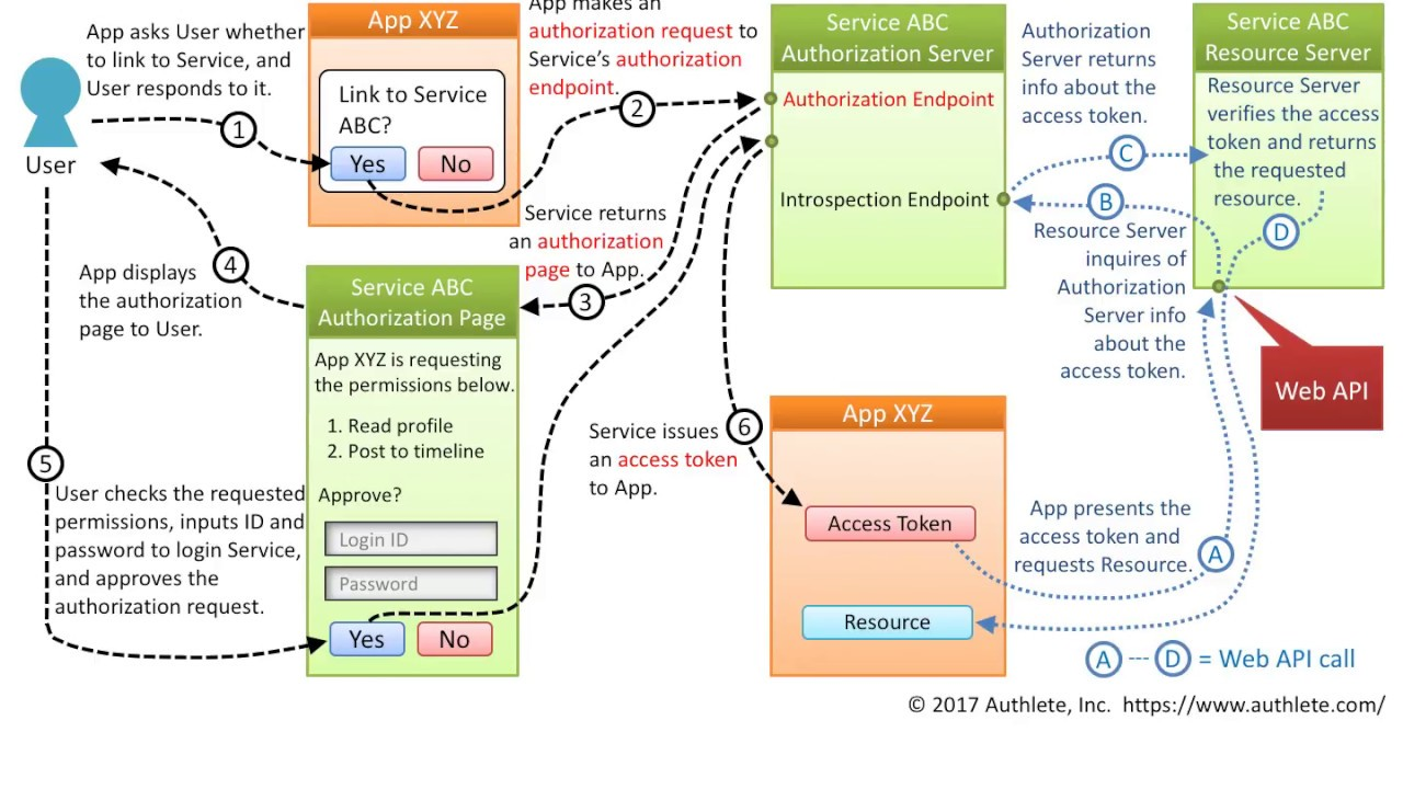 Diagrams And Movies Of All The OAuth 2 0 Flows - Takahiko