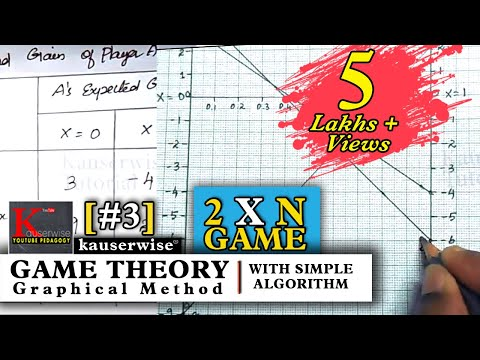 Game Theory [#3]Graphical Method [2 X N] Game||in Operations research||by Kauserwise