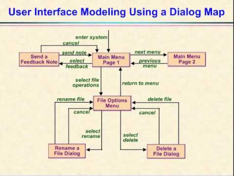 Video 20 the dialog map youtube video 20 the dialog map ccuart Image collections