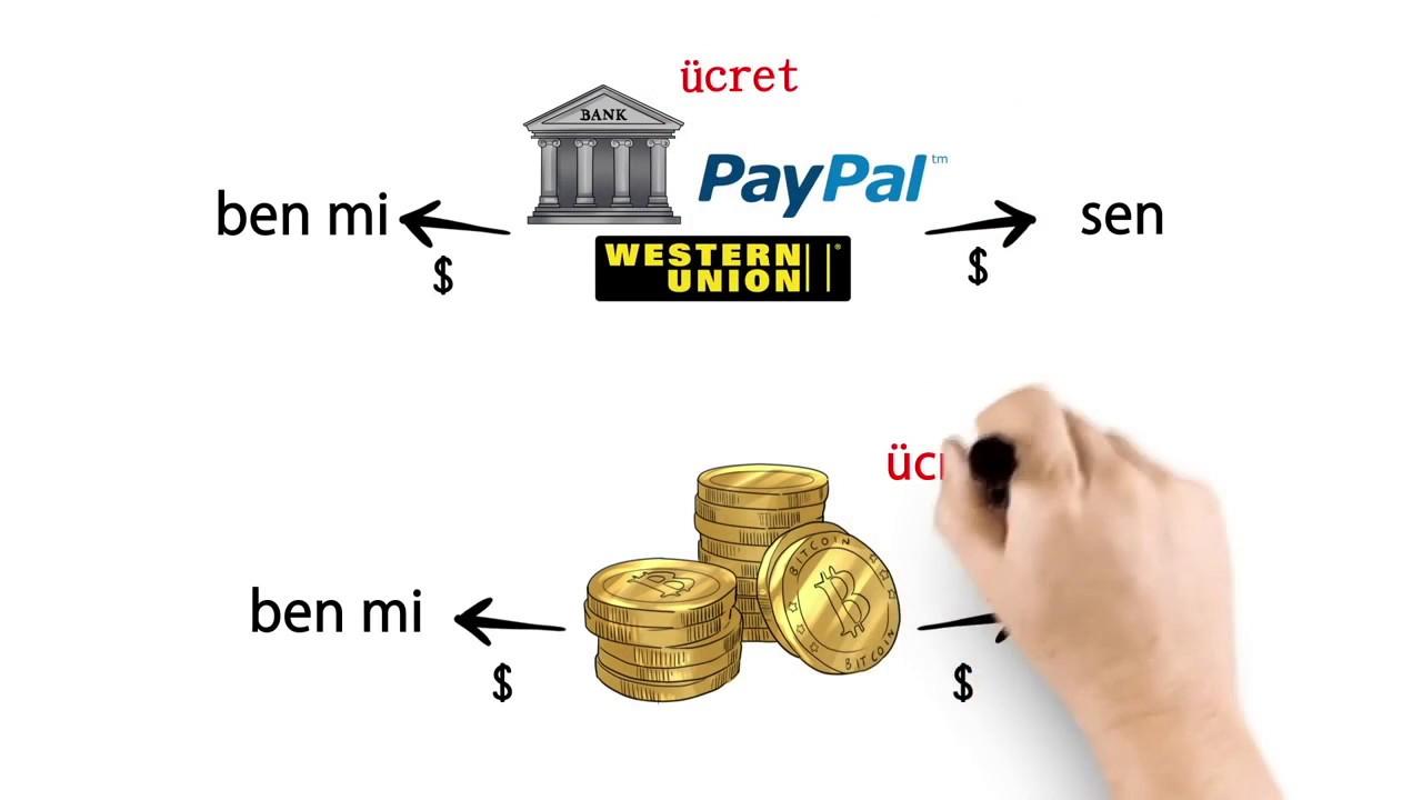 Bitcoin Nedir? En Basit ve Anlaşılır Anlatım.