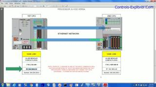 rockwell plc communication between two cpu