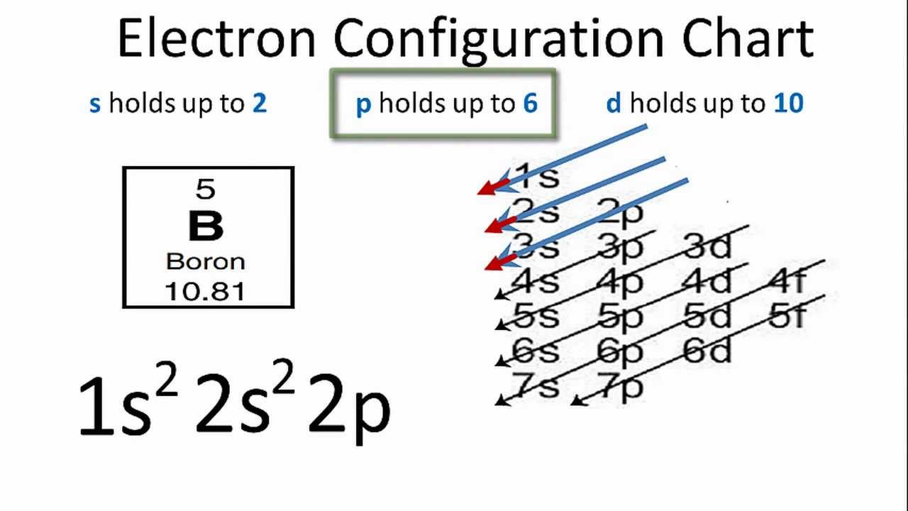 energy level diagram for boron 2006 mazda 6 wiring electron configuration youtube