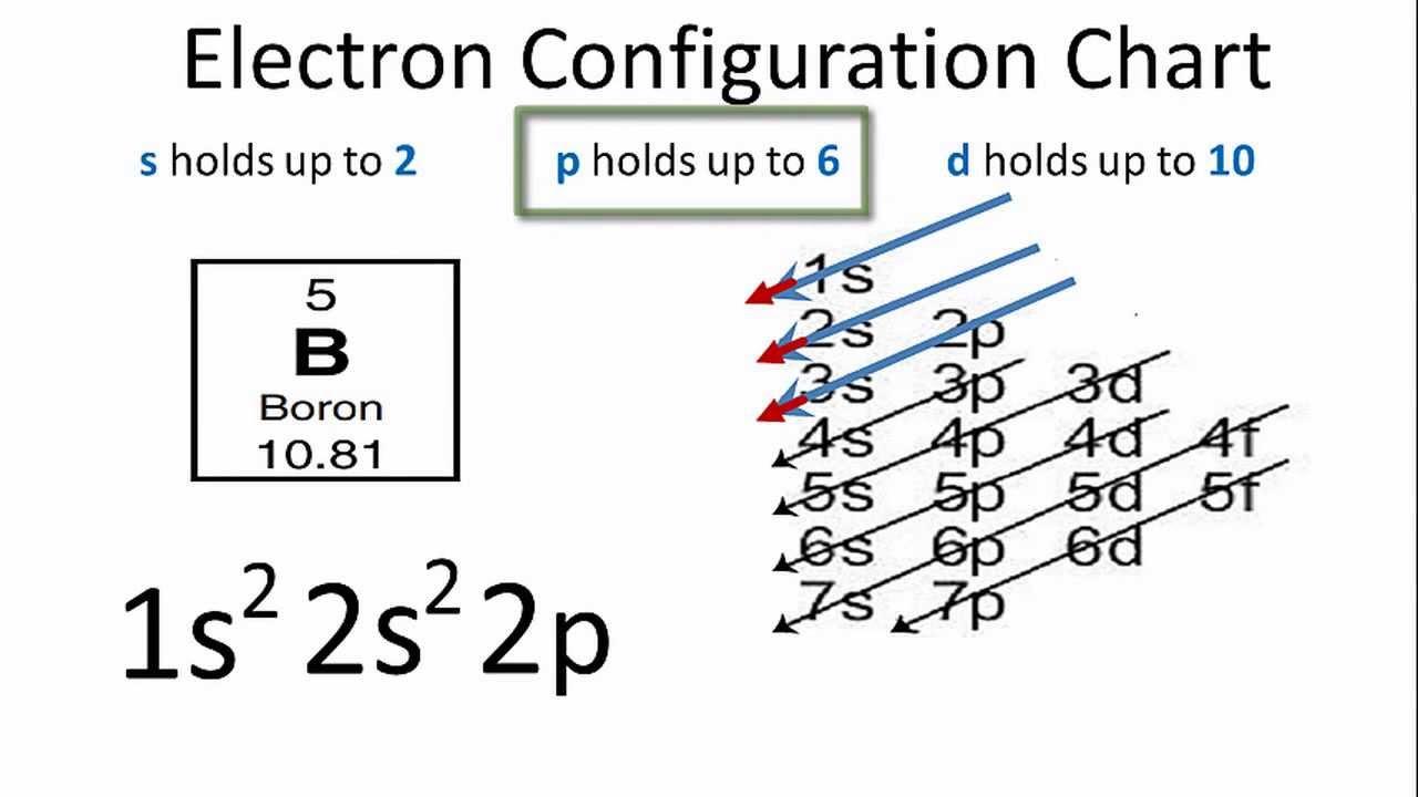 K Electron Configuration Boron Electron ...