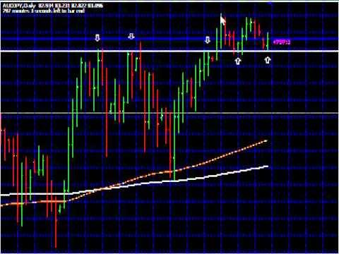 Working of forex market
