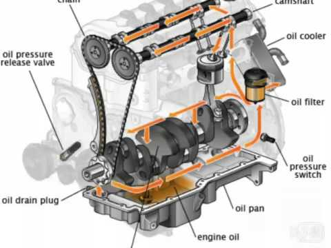 2001 ford taurus exhaust system diagram best home wiring wurth engine oil (germany) -best quality lubricant - youtube