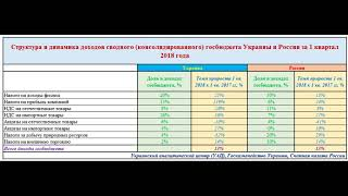 Доходы и расходы госбюджета Украины и России за 1 квартал 2018 года