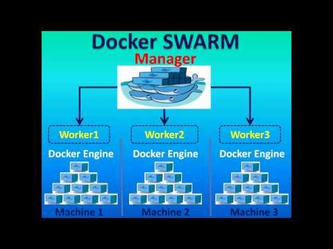 Docker Tutorial - Docker Swarm - Swarm Manager, Worker, Swarm Mode, Swarm nodes - Part17