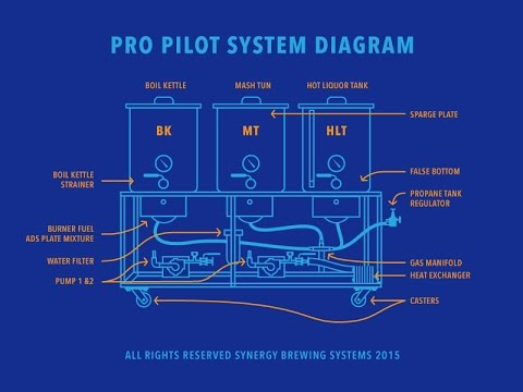 Brewing System Blueprint Youtube