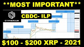 $100- $200 XRP; 2021 IS WAITING WITH HUGE REWARDS; DONT BE DISTRACTED; RIPPLE XRP NEWS ; XRP update