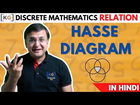 Hasse Diagram | Discrete Mathematics- part 15