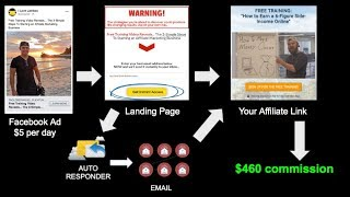 Facebook Ads Affiliate Marketing Case Study | How To Turn $5 Dollars To $1000 Dollars