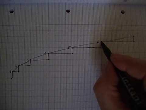 """FACILE ET FASTOCHE 1 """"courbes"""", dérivées, primitives, intégrales"""