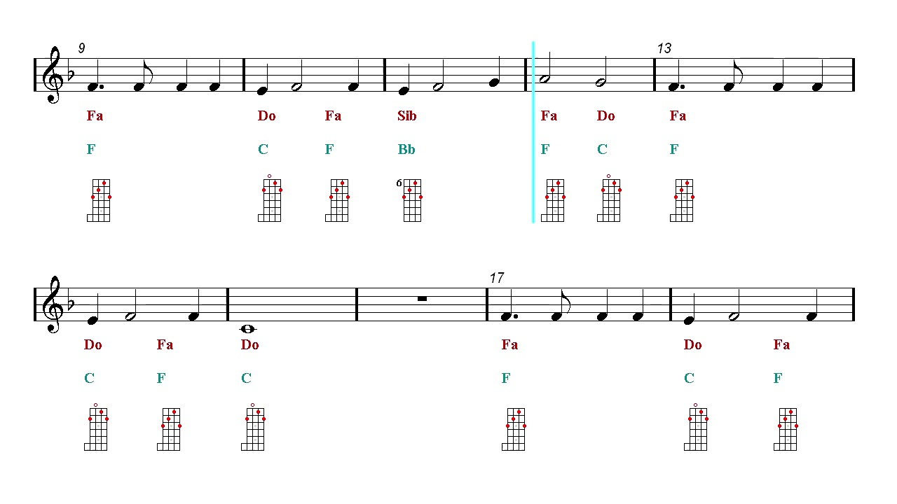 Banjo Chords Tutorial Play Along My Heart Will Go On Titanic