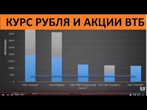 Курс доллара. Курс рубля. Что будет с валютой. ВТБ растёт шикарно. Внутридневные сигналы отличные!