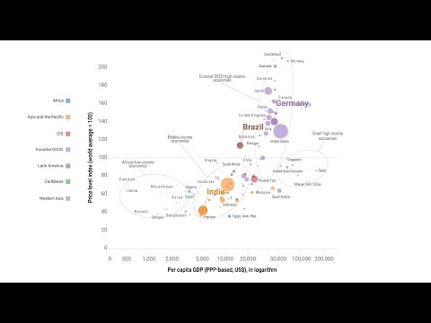 Visualizing Price Levels, Standards of Living and Size of Economies in One Chart
