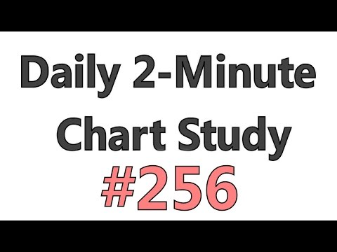 Daily 2-Minute Chart Study #256 - Where To Anticipate Price Acceleration