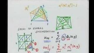 Module 7 Lecture 2 Finite Element Method