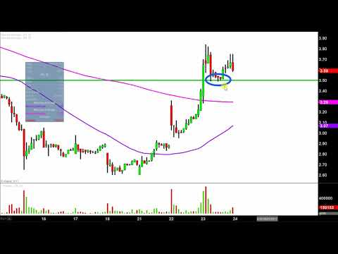 Zion Oil & Gas - ZN Stock Chart Technical Analysis for 08-23-17