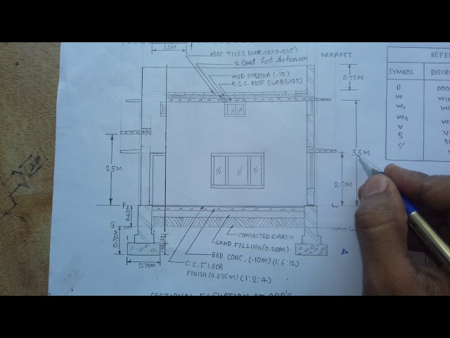 Basic concept of building drawing