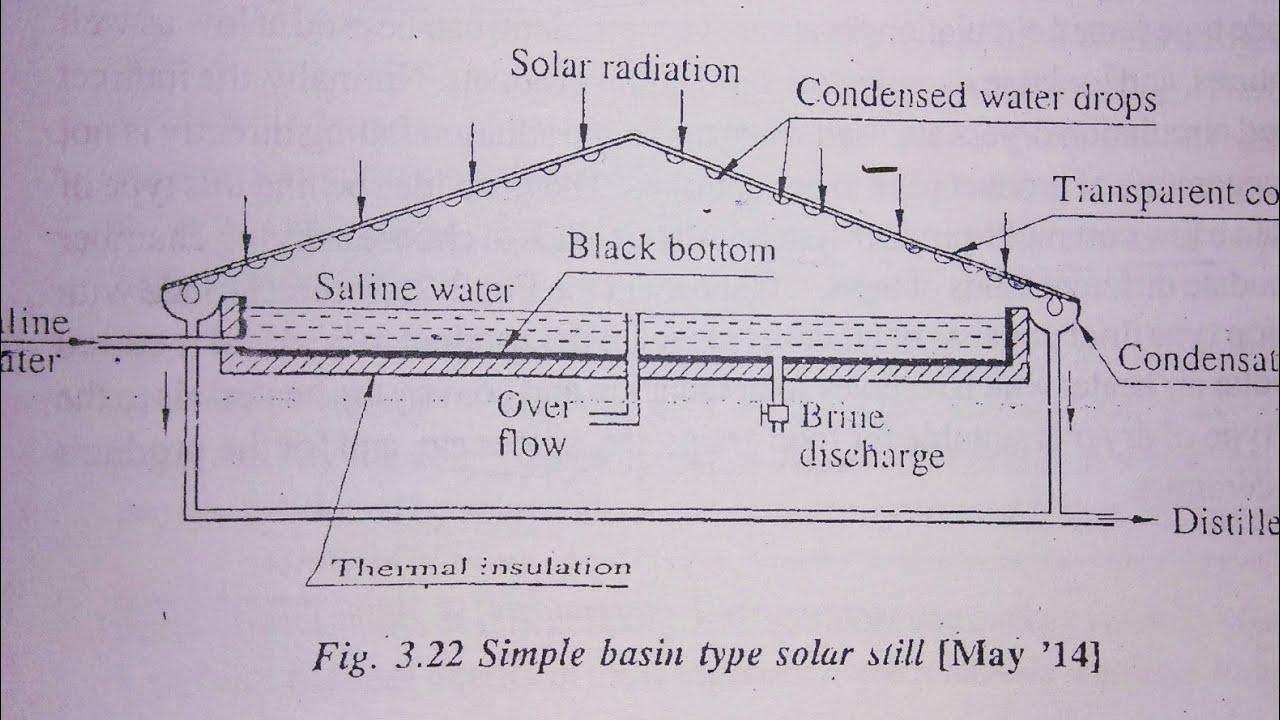 SOLAR STILL | REE | GTU | - YouTube