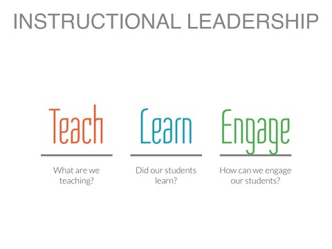 10 Strategies to Improve Instructional Leadership - YouTube