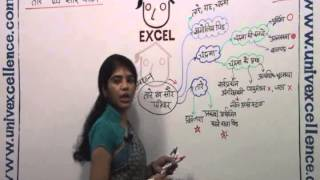 Learn Solar System in 5 Min by Avdhan Graph - Hindi medium Avdhan Science Lecture