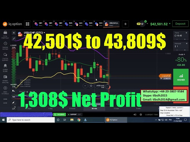 Automated Trading Software 42,501$ to 43,809$ (1,308$ NET PROFIT)