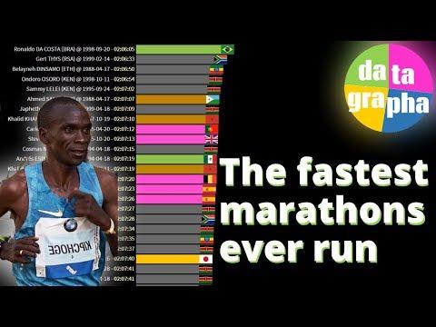 The fastest marathon times 1980 2019
