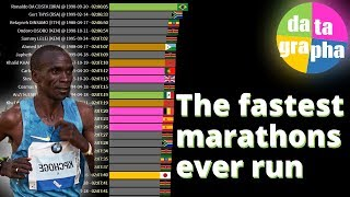 The fastest marathon times 1980 - 2019