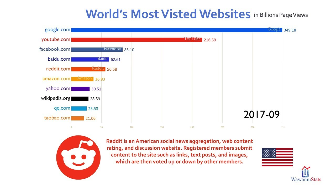 Top 10 Most Visited Website Ranking History (2016-2018) - YouTube
