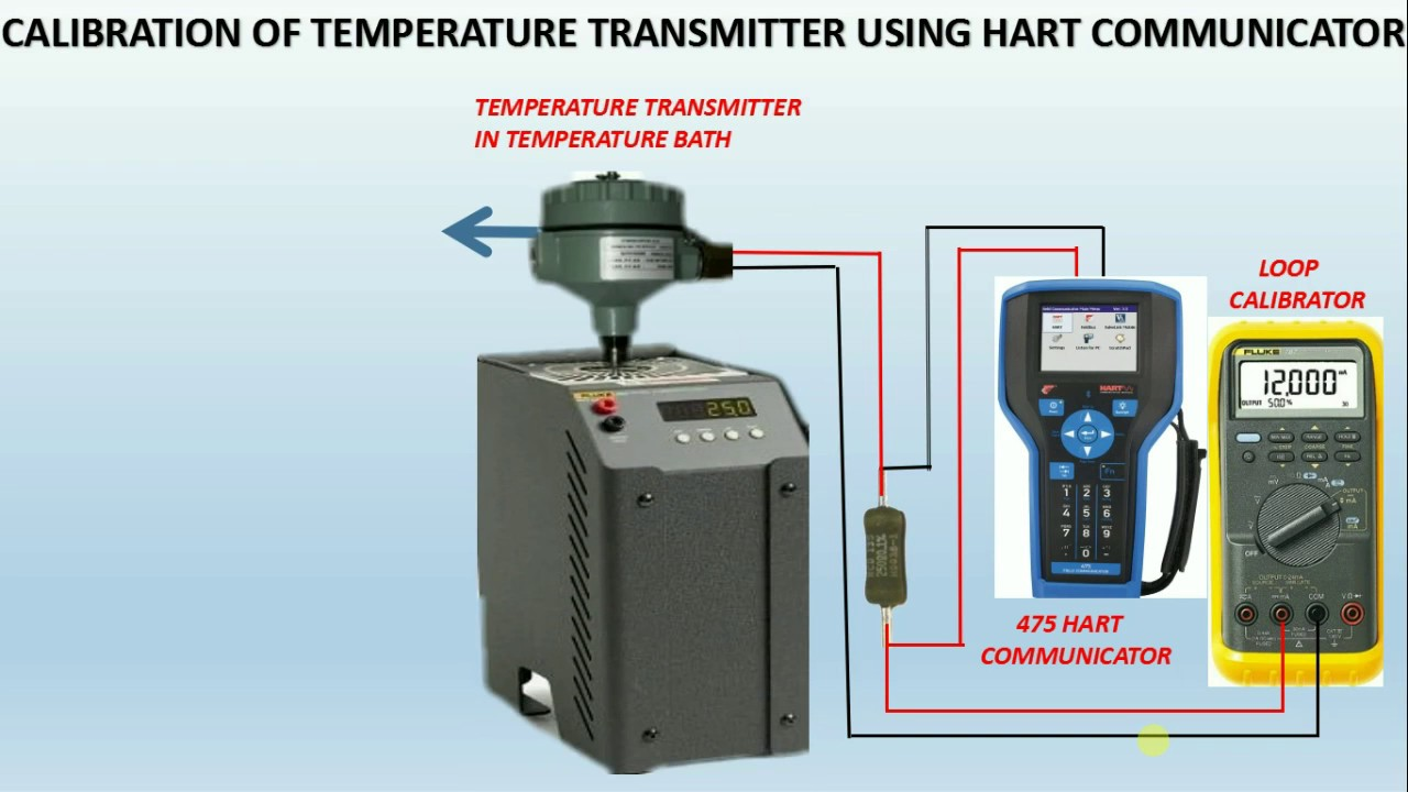 how to calibrate temperature transmitter with bath using HART COMMUNICATOR?