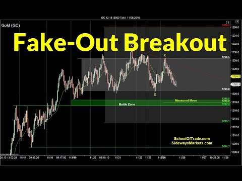 Trading gold forex strategy
