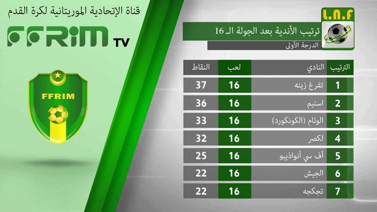 ترتيب أندية الدرجة الأولى بعد الجولة الـ 16 من الدوري الوطني