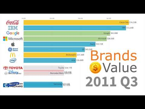 Best Global Brands 2000 - 2019